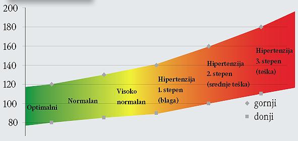 hipertenzije i kardiologa