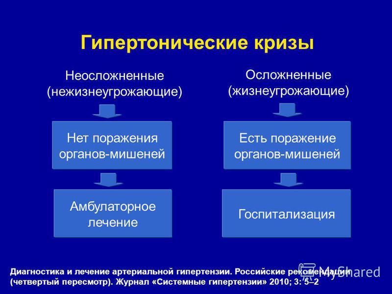 sekundarne hipertenzije geneza