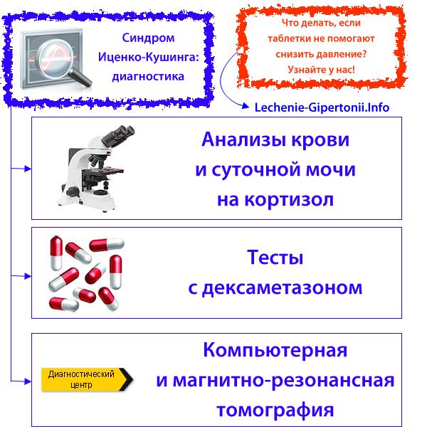 liječenje hipertenzije zlatnog brka hipertenzija zabranjeno proizvodi