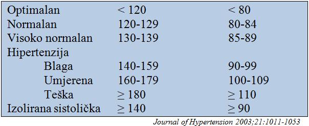 bolničko liječenje u bolnici s hipertenzijom