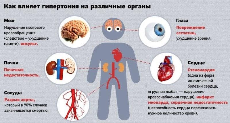 kompatibilnost hipertenzije droge
