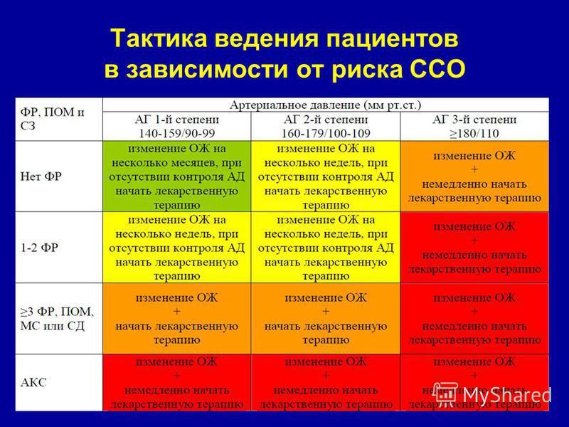 hipertenzija koliko faza preporuke europskog društva za hipertenziju
