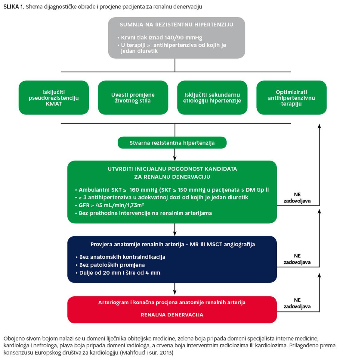 Liječenje dijabetičke hipertenzije