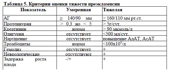 hipertenzija 160-110