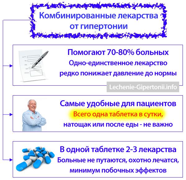 lijekovi za hipertenziju i dijabetesa girudoterapija liječenje hipertenzije sklop točaka i konzole
