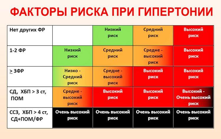 hipertenzija 1 korak 3 stupnjeva rizik 4