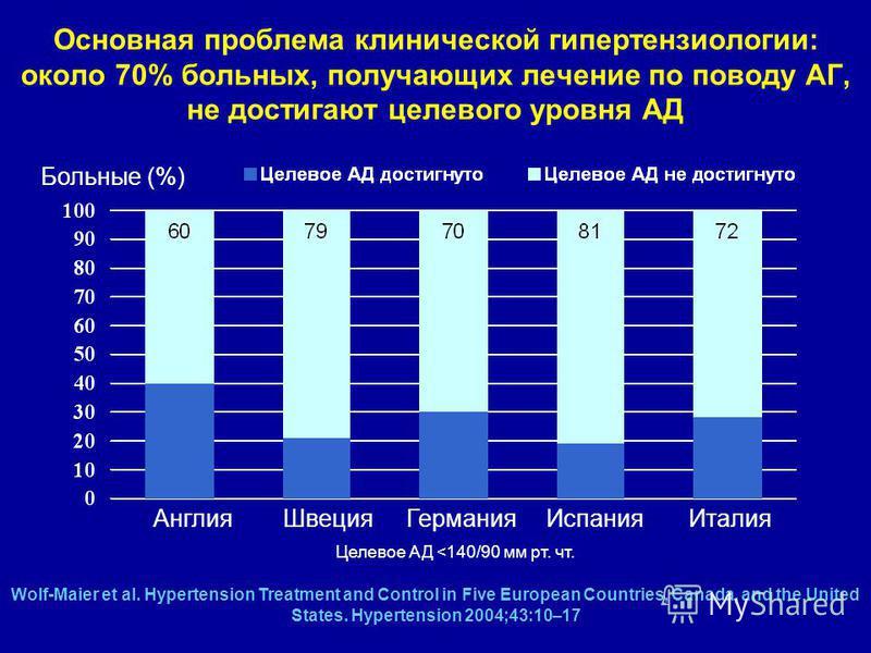 europske norme liječenju hipertenzije