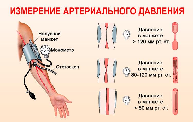 hipertenzija i vaskularni spazam