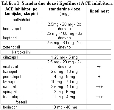 tablica. hipertenzija