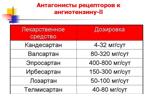 najpopularniji lijek za hipertenziju e hipertenzija liječenje