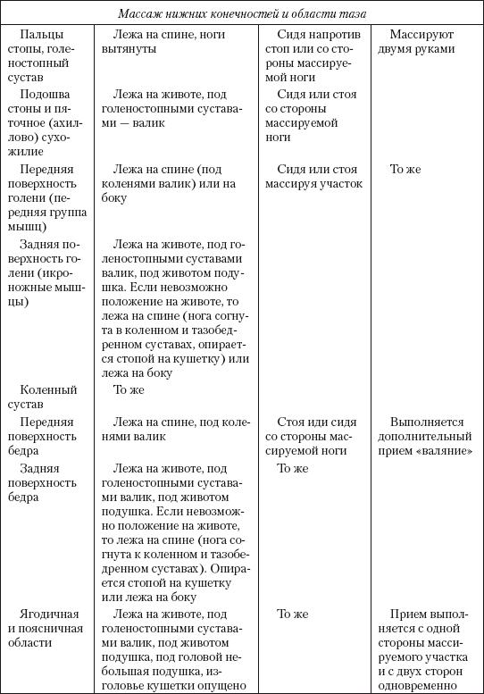 Masaža kontraindikacije hipertenzija